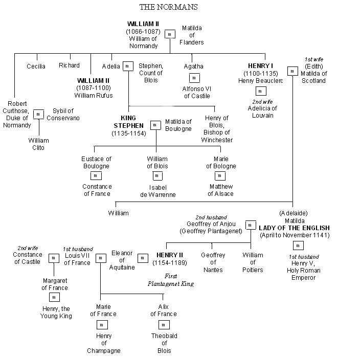 The Normans Family Tree